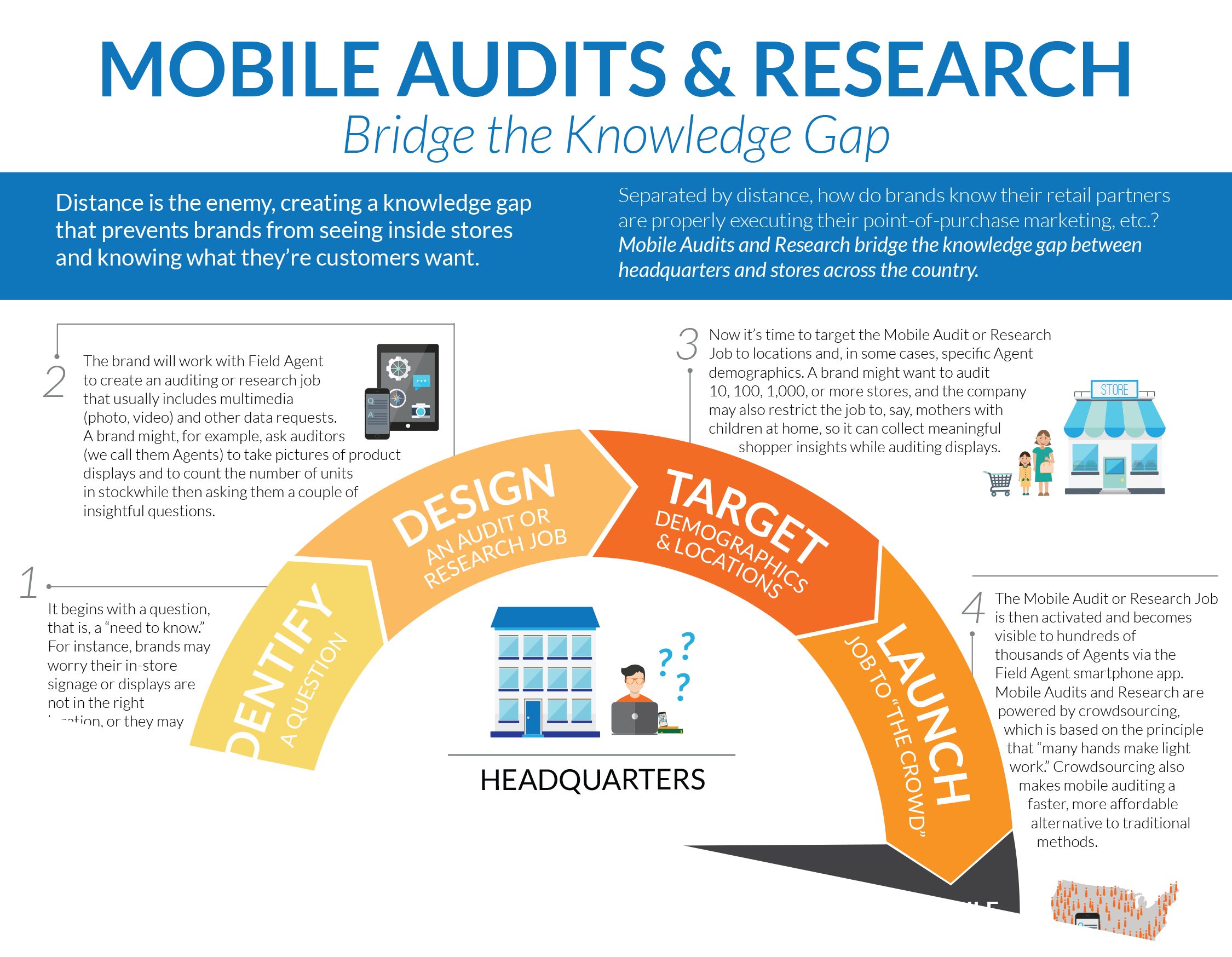Mobile Audits & Research Bridge the Knowledge Gap Infographic