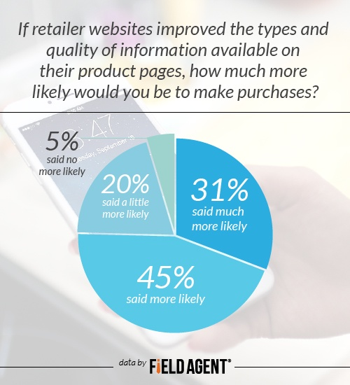 If retailer websites improved the types and quality of information available on their product pages, how much more likely would you be to make purchases? Much more likely 31% More likely 45% A little more likely 20% No more likely 5%