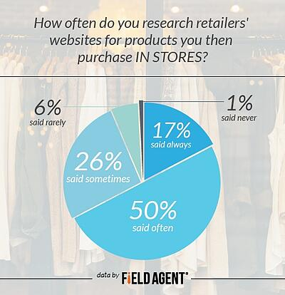 How often do you research retailers' websites for products you then purchase IN STORES? Always 17% Often 50% Sometimes 26% Rarely 6% Never 1%