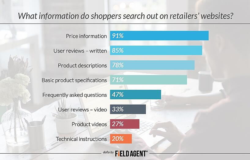 What information do shoppers search out on retailers' websites? Price information: 91% User reviews – written: 85% Product descriptions: 78% Basic product specifications: 71% Frequently asked questions: 47% User reviews – video: 33% Product videos: 27% Technical instructions: 20%