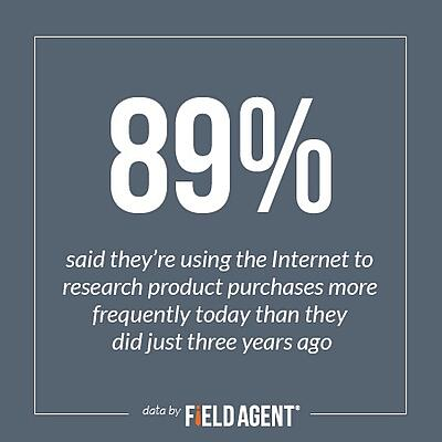89% said they're using the Internet to research product purchases more frequently today than they did just three years ago.